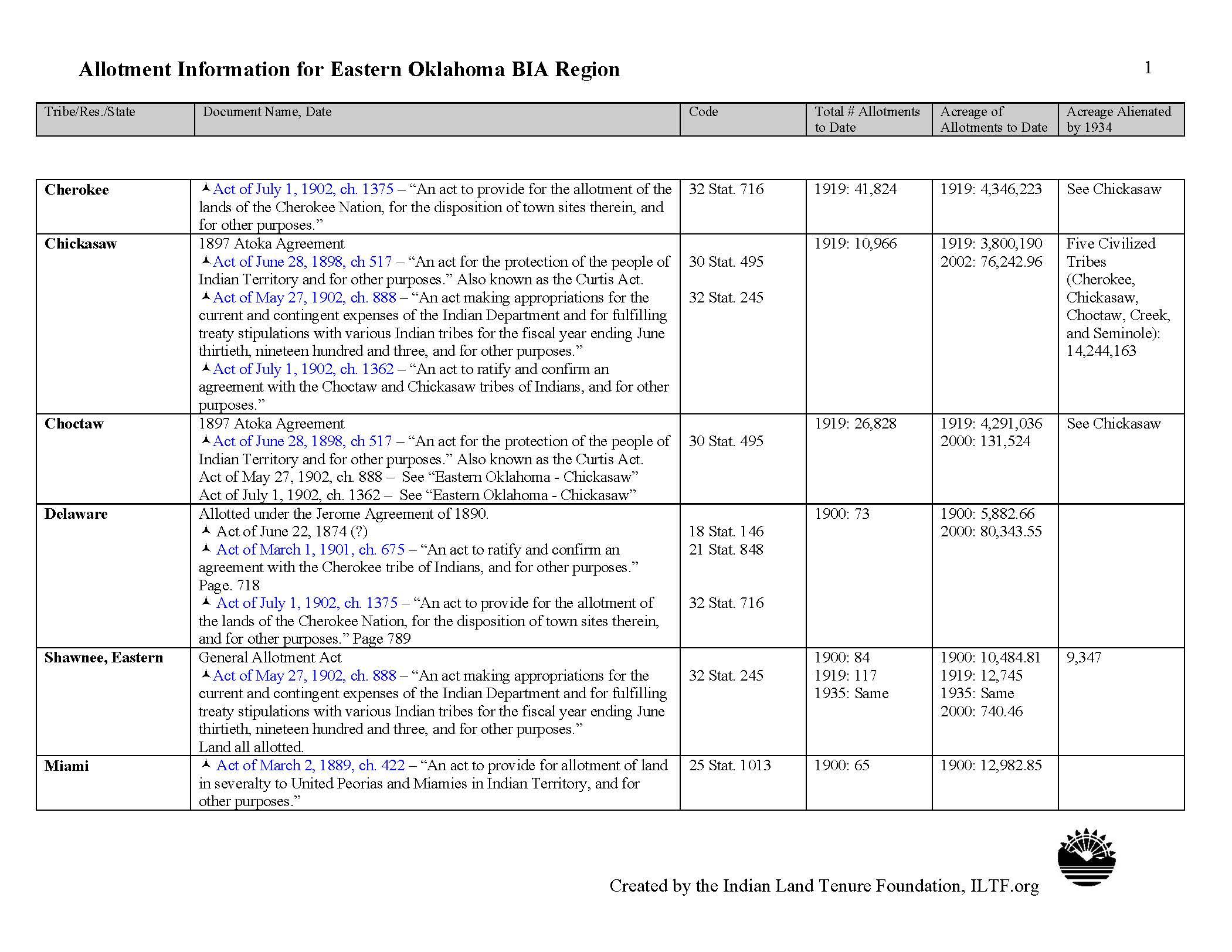 eastern_oklahoma_page_1