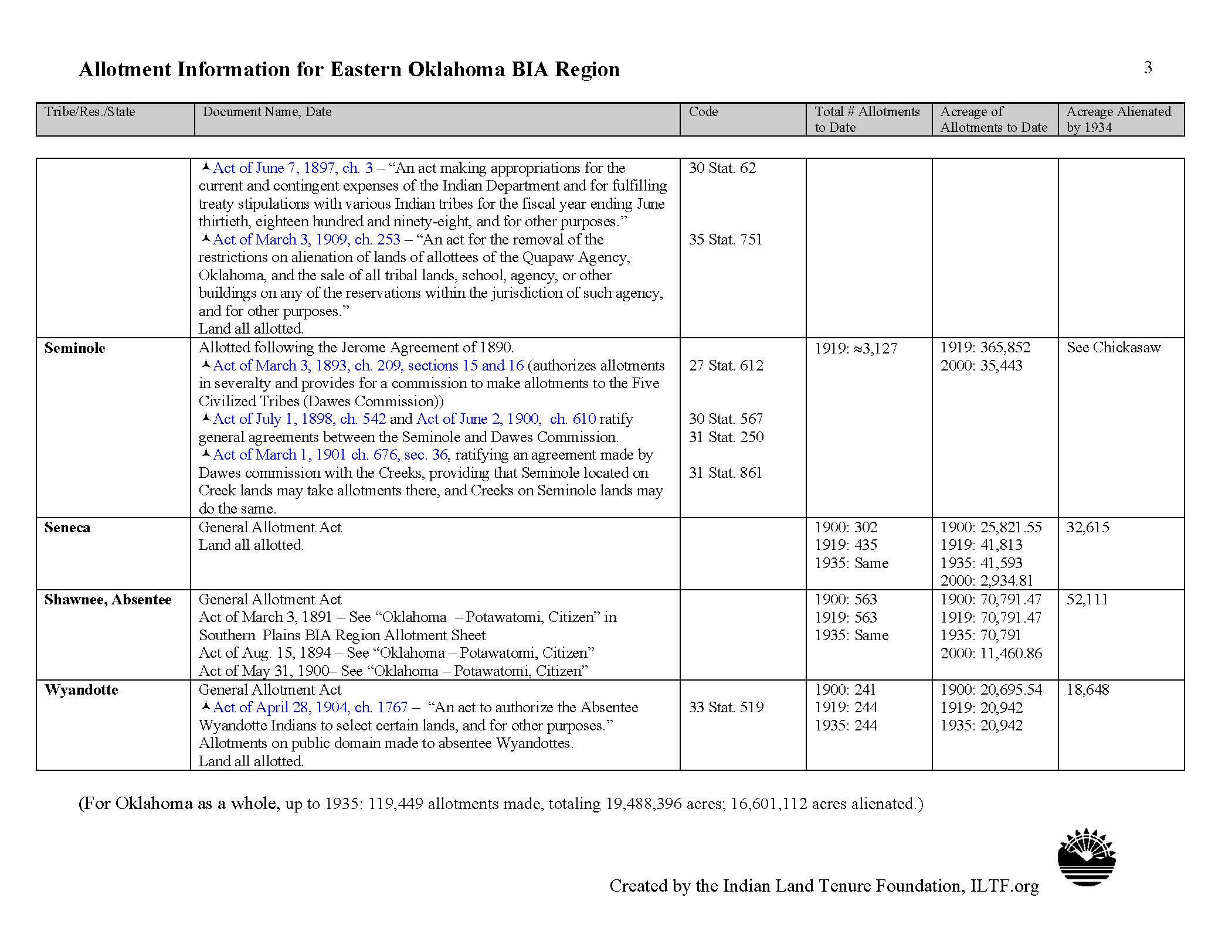 eastern_oklahoma_page_3